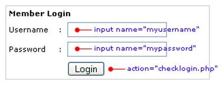 PHP Login script tutorial