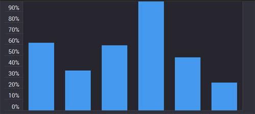 Animated-bar-chart