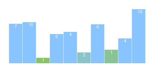Bar-Chart-with-JS