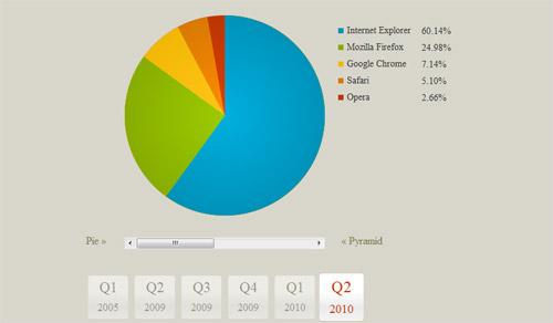 CSS3-Pie-Chart