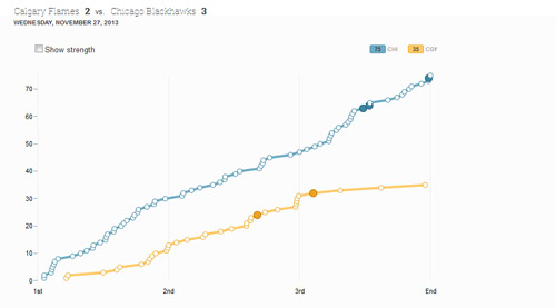 D3-Line-Chart-Plotting-Shot-Attempts