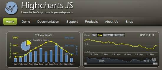 Javascript Graphics Charts Library - Highcharts