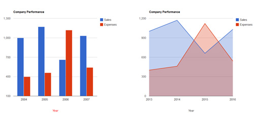 Make-Google-Charts-Responsive
