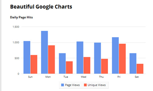 Playing-with-Google-Charts