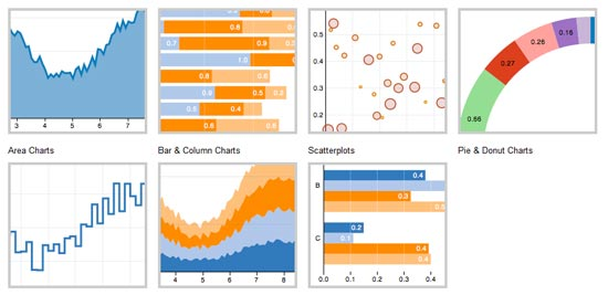 Javascript Graphics Charts Library - Protovis