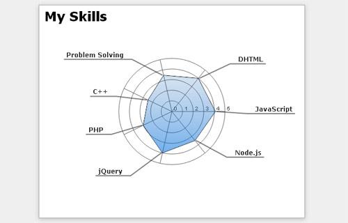 Radar-Chart-jQuery-Plugin