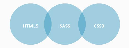 Gravity - SASS HTML5 and CSS3 framework
