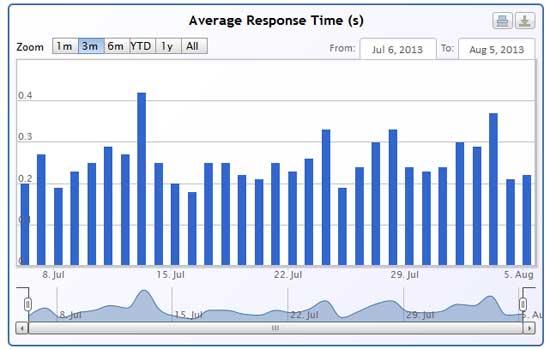 Free Online Website Monitoring - SiteUptime