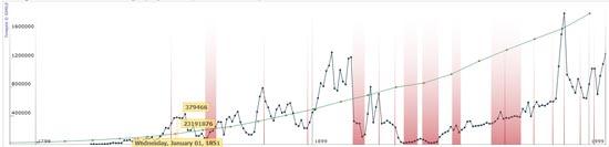 Javascript Graphics Charts Library - Timeplot