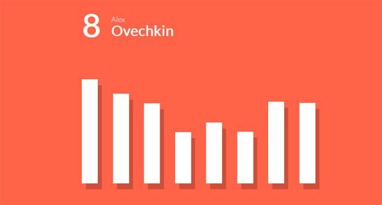 animated data bar chart & graph
