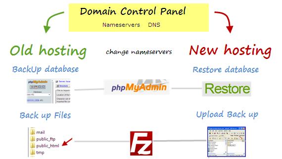Change hosting provider of WordPress blog - diagram