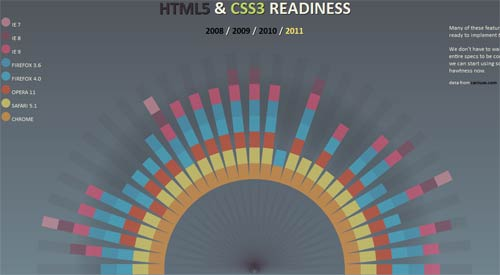 HTML5 & CSS3 Readiness animation