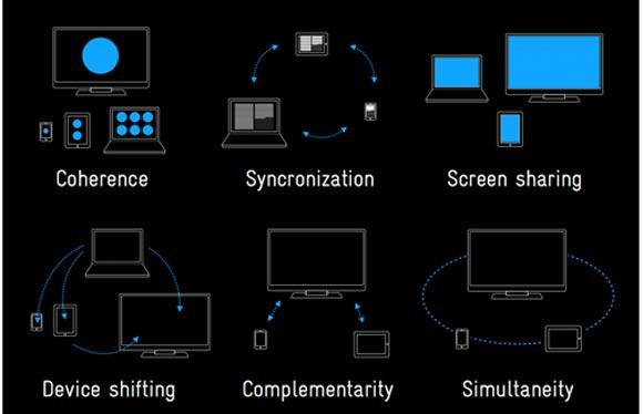 Multiscreen Patterns Technique Responsive Web Design