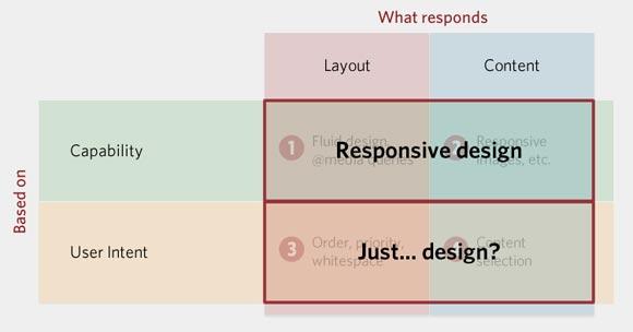 More Responsive Design, Please