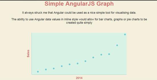 simple angularjs graph