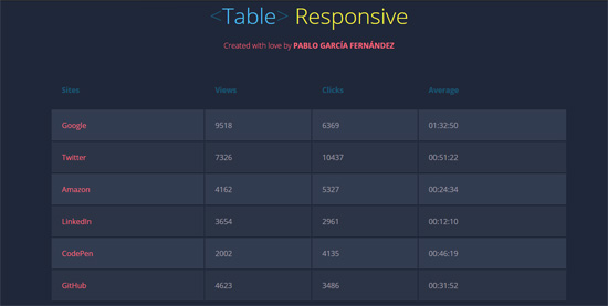 table responsive css3